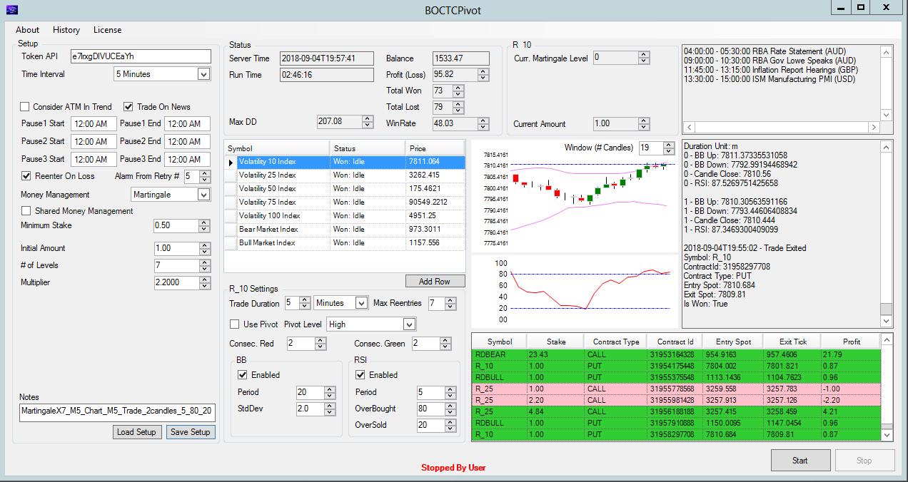 M5 Volatility Index