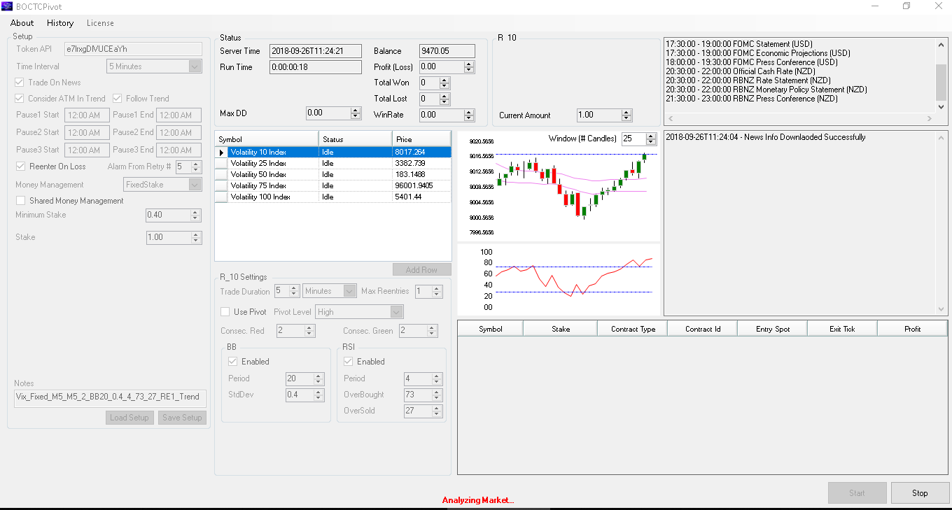 up and running and analysing the market