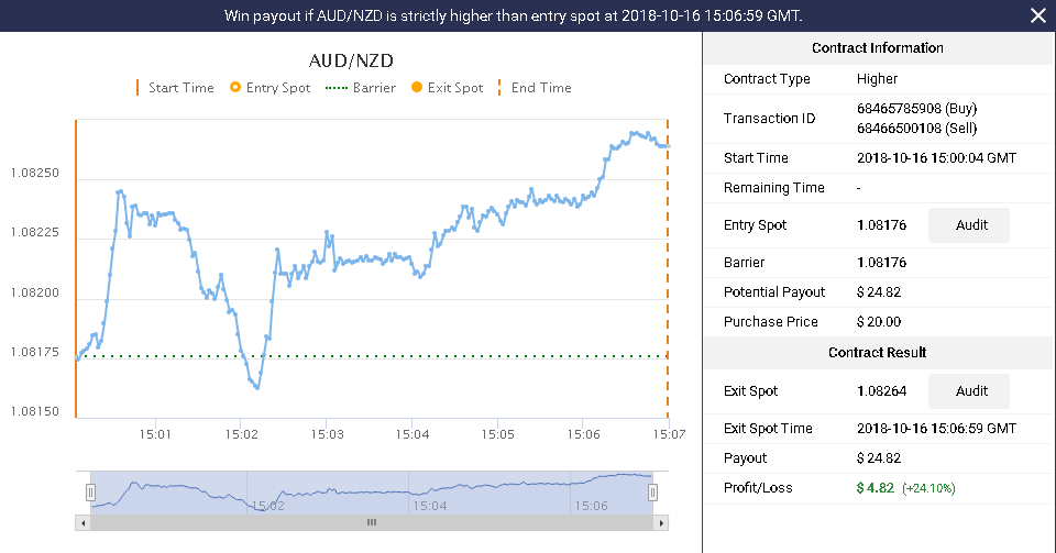 AUDNZD paying out 24 percent