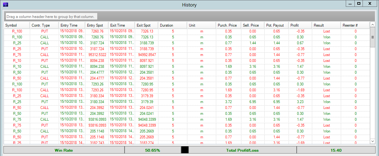 Monday 15th Oct Results Profit $15.40