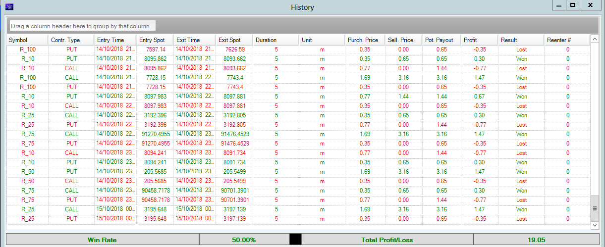 Sunday 14th Oct results Profit $19.02