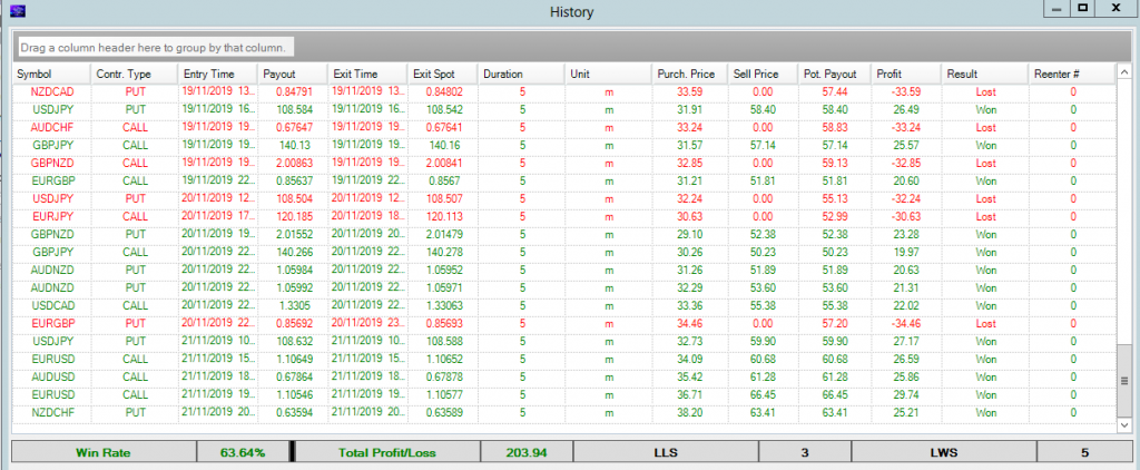 binary options stats since 5 November to 22 november