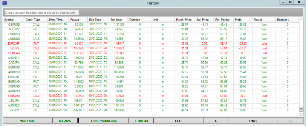 binary options copy trading results to Monday 13 January 2020