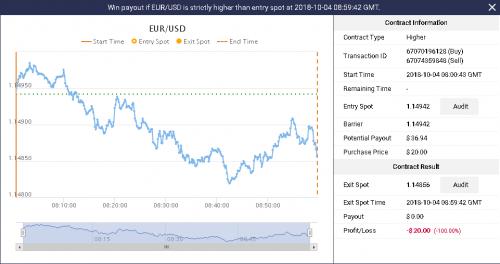 1 EURUSD Lose